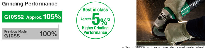 Best in class Approx. 5% Higher Grinding Performance